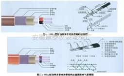 HBL型恒功率并联电热带
